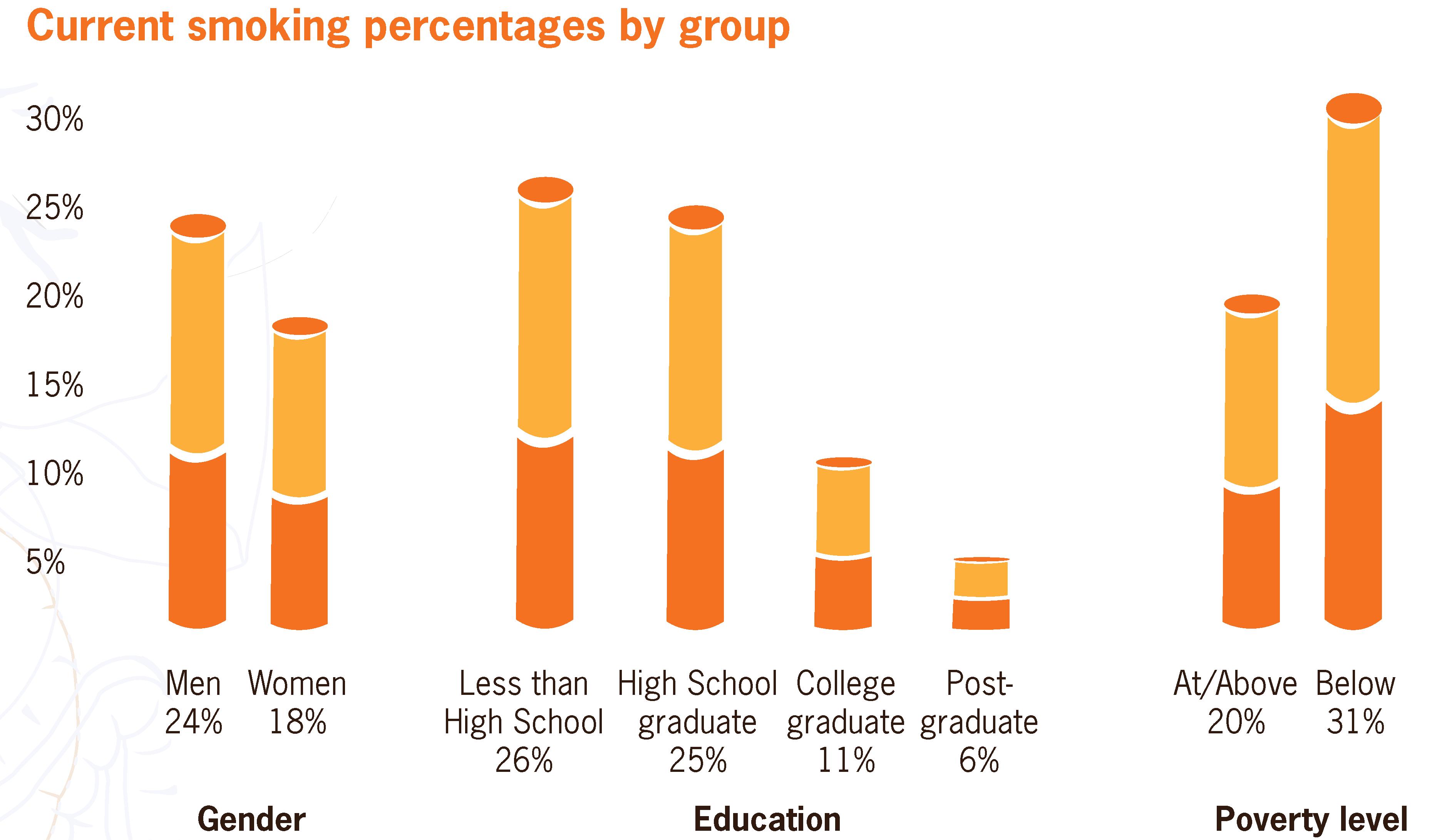 Illinois set to raise min smoking age from 18 to 21